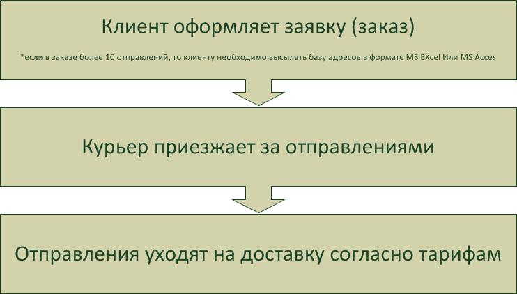Схема работы - Мобильный